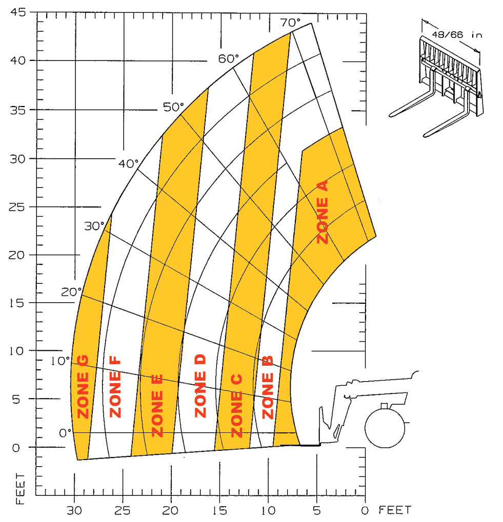 Gehl RS10-44 Telescopic Handler Load Chart